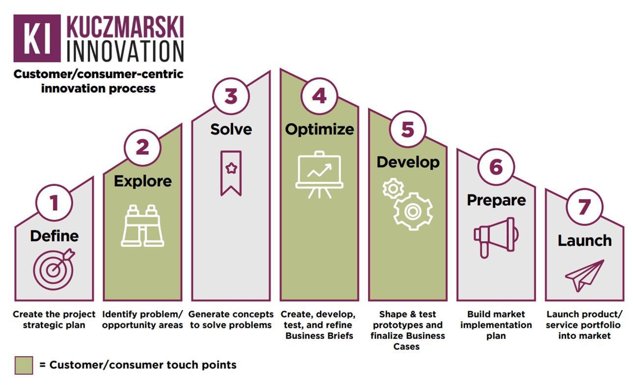Kuczmarski_Innovation_Customer_Consumer_Centric_Innovation_process-1-750x461